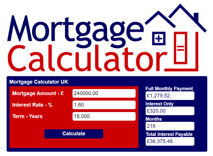 Mortgage Calculator Monthly Figure